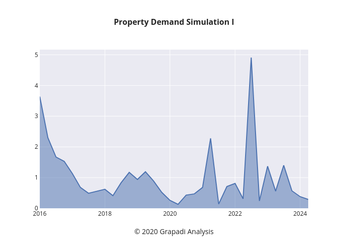 Property Demand Simulation I | filled line chart made by Jpawitro | plotly