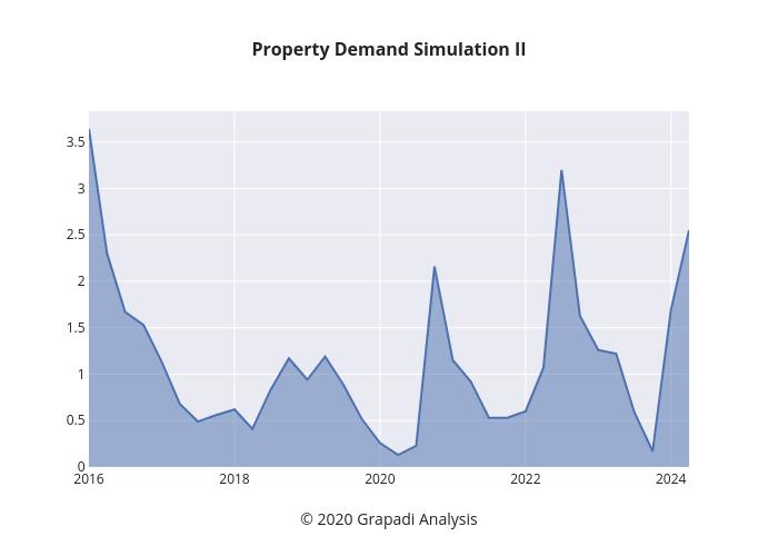 Property Demand Simulation II | line chart made by Jpawitro | plotly
