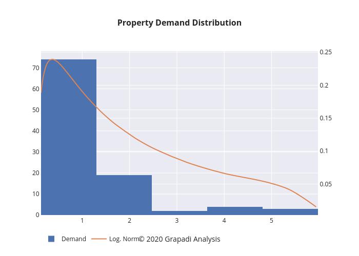 Property Demand Distribution   histogram made by Jpawitro   plotly