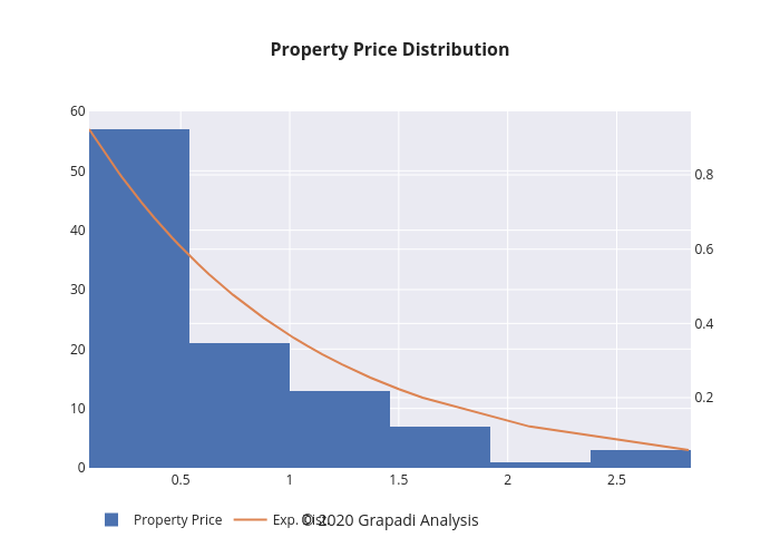 Property Price Distribution | histogram made by Jpawitro | plotly