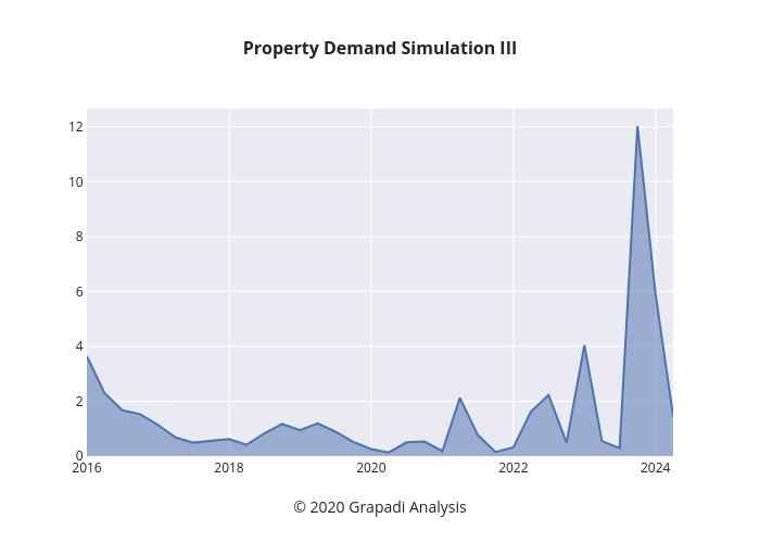 Property Demand Simulation III | line chart made by Jpawitro | plotly