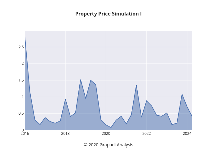 Property Price Simulation I | line chart made by Jpawitro | plotly