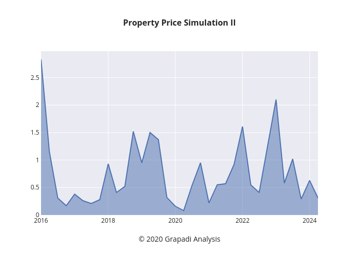 Property Price Simulation II   line chart made by Jpawitro   plotly