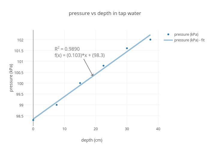 vs depth in tap water | scatter chart made by Jpgorski | plotly
