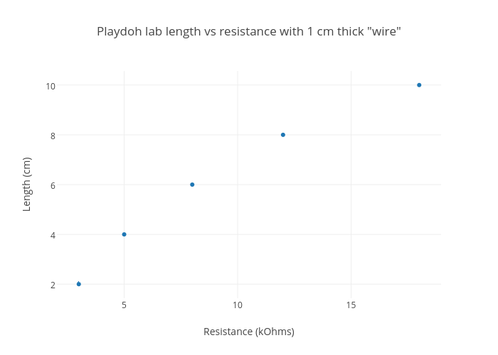Playdoh lab length vs resistance with 1 cm thick wire scatter playdoh lab length vs resistance with 1 cm thick wire scatter chart made by jpgorski keyboard keysfo Choice Image