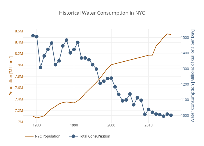 water_consumption_NYC