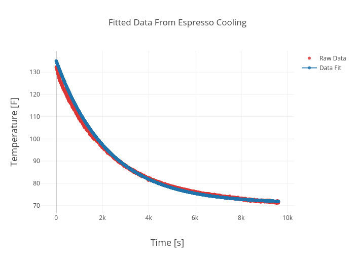 Fitted Data From Espresso Cooling