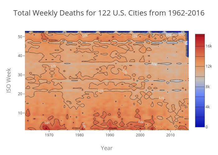 Total Weekly Deaths 1962-2016 (122 Cities)