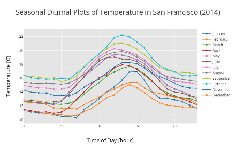 Diurnal Plot - Seasonal