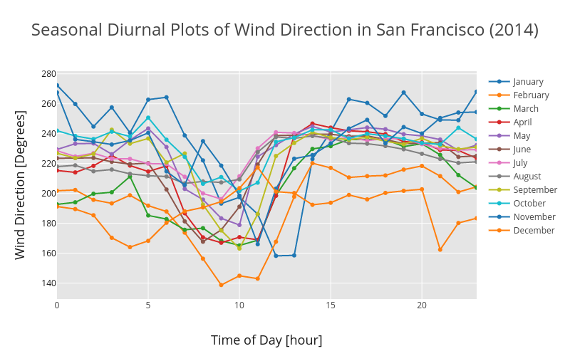 Diurnal Plot - Seasonal (wind direction)