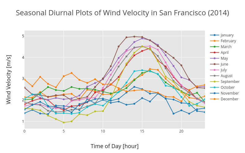 Diurnal Plot - Seasonal (wind velocity)