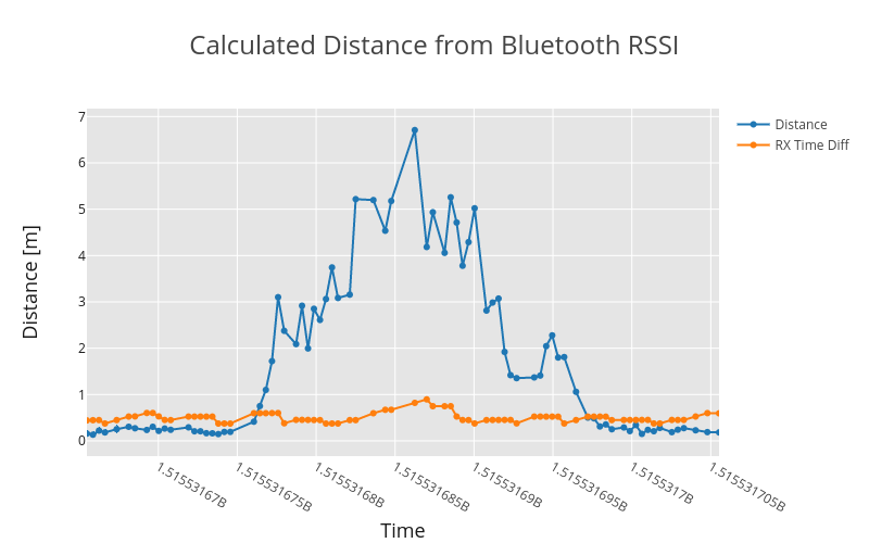 distance_RSSI_7_3_meters_1_run