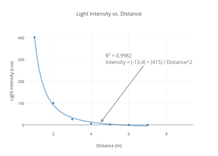 Light Intensity vs. Distance   scatter chart made by Jrylander   plotly