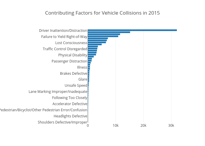 Contributing Factors for Vehicle Collisions in 2015   bar chart made by Jsanch   plotly