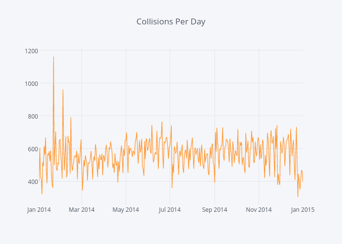 Collisions Per Day | line chart made by Jsanch | plotly