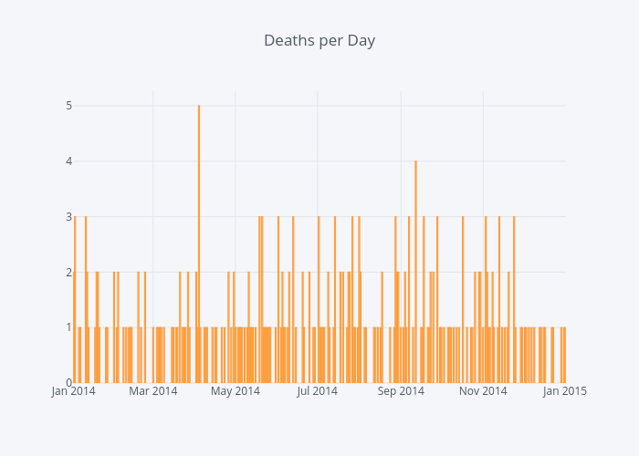 Deaths per Day | bar chart made by Jsanch | plotly