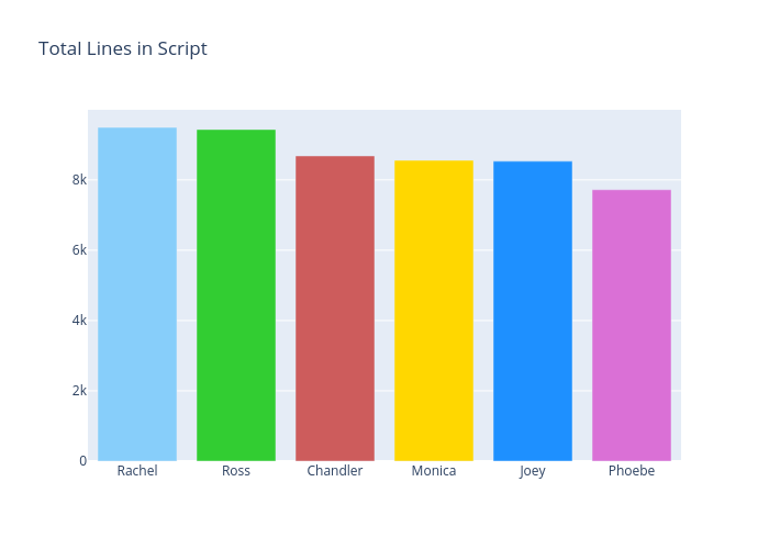 Total Lines in Script | bar chart made by Jsanford9292 | plotly
