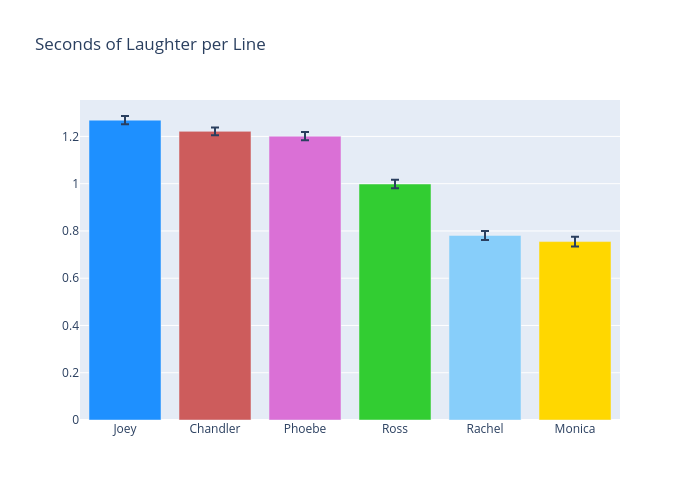 Seconds of Laughter per Line | bar chart made by Jsanford9292 | plotly