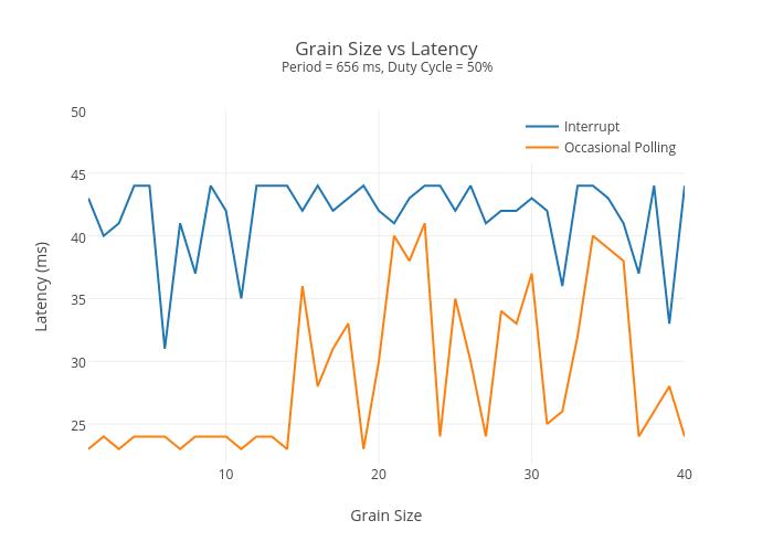 Grain Size vs Latency | scatter chart made by Jssoedirgo