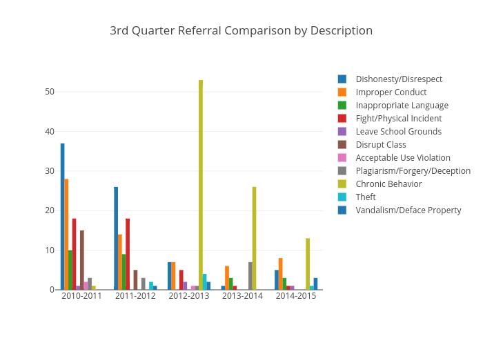 3rd Quarter Referral Comparison by Description | bar chart