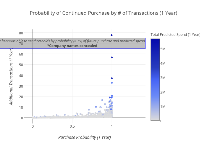 Probability of Continued Purchase by # of Transactions (1 Year)
