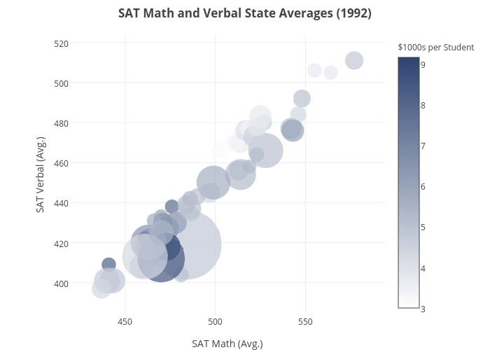 SAT Math and Verbal State Averages (1992) | scatter chart made by Jsukup | plotly
