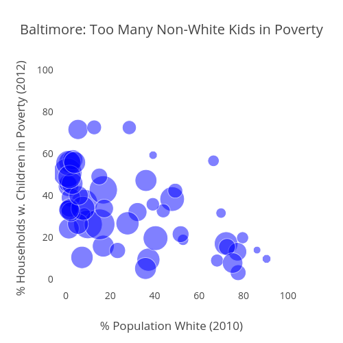 Baltimore: Too Many Non-White Kids in Poverty | scatter chart made by Jtelszasz | plotly