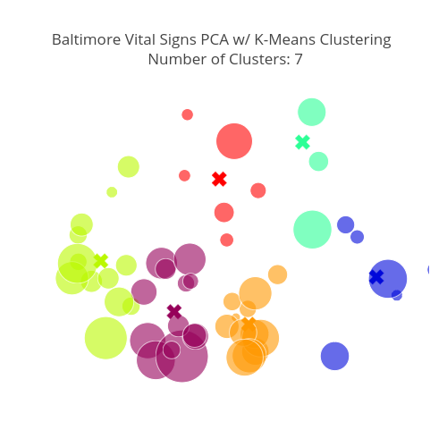 Baltimore Vital Signs PCA w/ K-Means Clustering  Number of Clusters: 7   scatter chart made by Jtelszasz   plotly