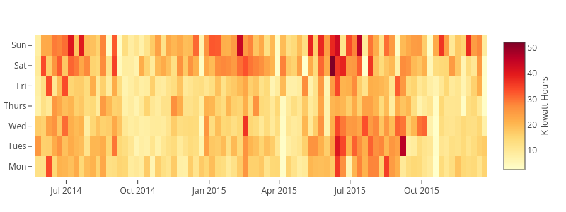 heatmap made by Jtelszasz | plotly
