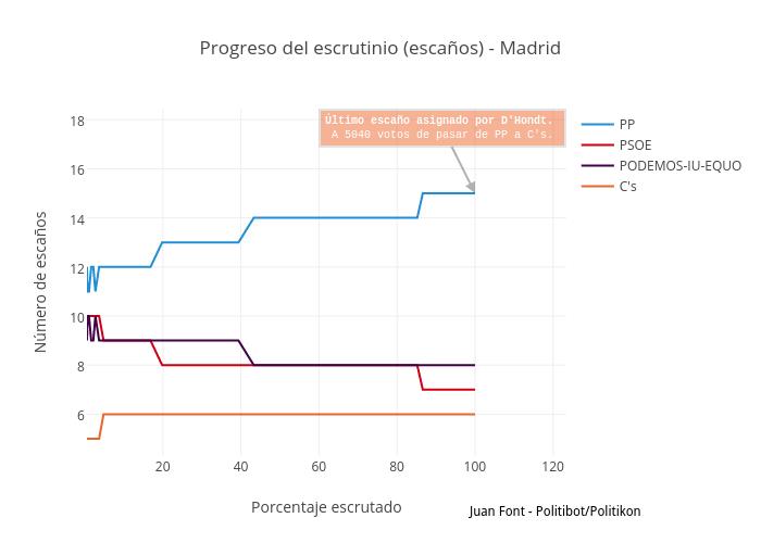 Progreso del escrutinio (escaños) - Madrid