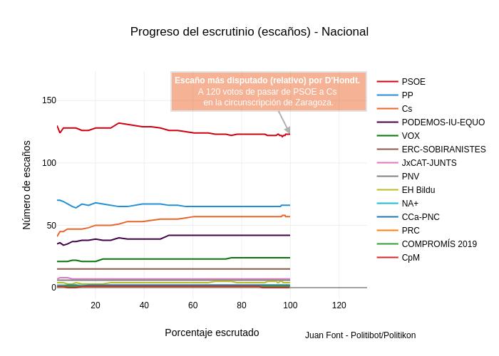 Progreso del escrutinio (escaños) - Nacional
