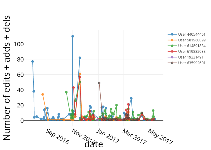 time series activity per folder