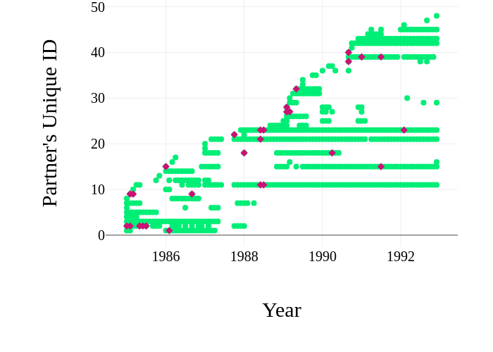 Interactive visualizations with Plotly - Blog - Amaral Lab