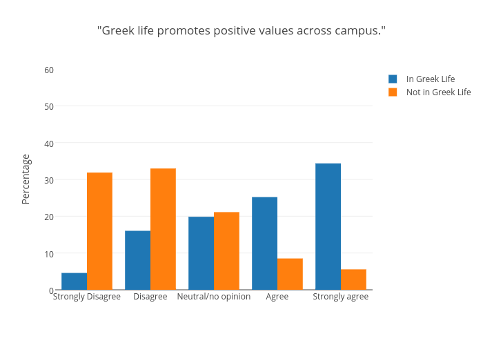 """""""Greek life promotes positive values across campus.""""   bar chart made by Juliettehainline   plotly"""