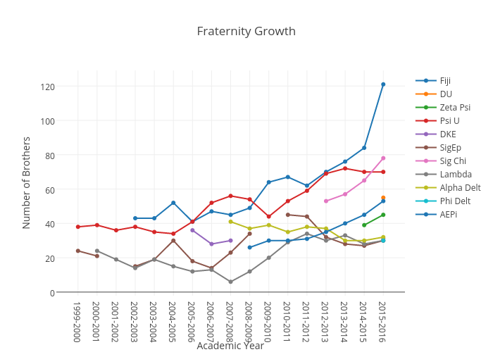 Fraternity Growth | scatter chart made by Juliettehainline | plotly