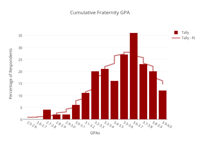 Cumulative Fraternity GPA | bar chart made by Juliettehainline | plotly