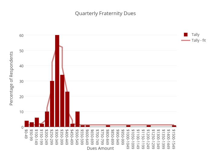 Quarterly Fraternity Dues | bar chart made by Juliettehainline | plotly