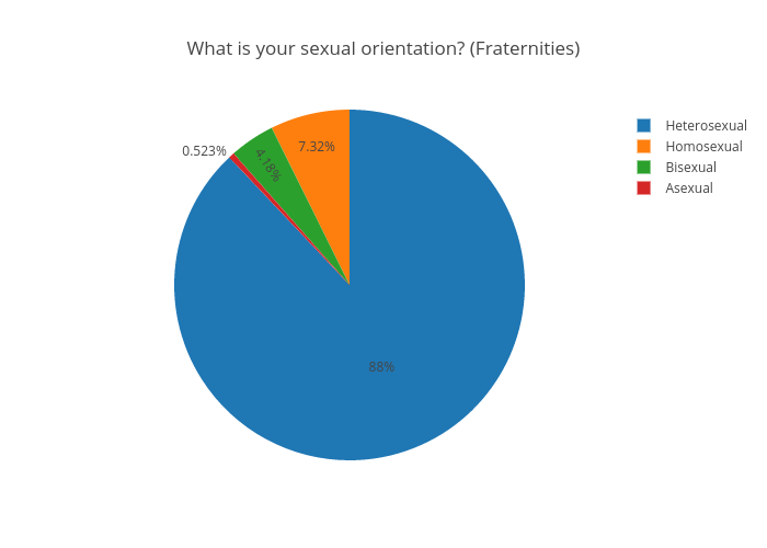 What is your sexual orientation? (Fraternities) | pie made by Juliettehainline | plotly