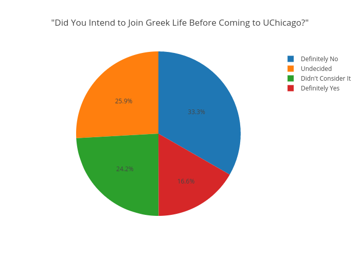 """Did You Intend to Join Greek Life Before Coming to UChicago?"" 