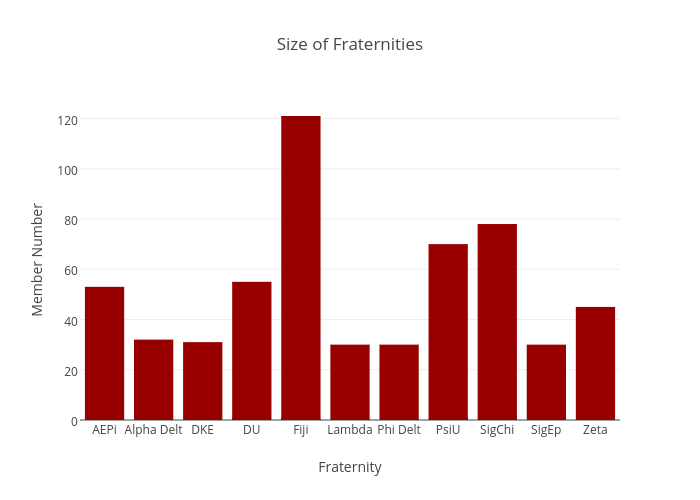 Size of Fraternities | bar chart made by Juliettehainline | plotly