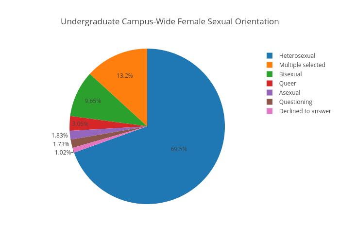 Undergraduate Campus-Wide Female Sexual Orientation | pie made by Juliettehainline | plotly