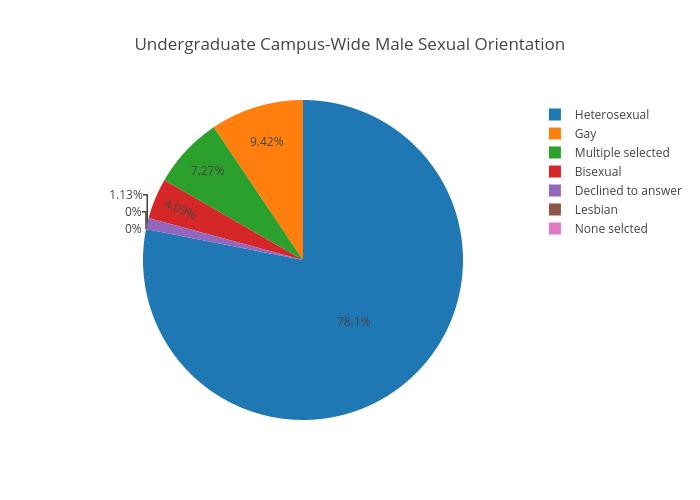 Undergraduate Campus-Wide MaleSexual Orientation | pie made by Juliettehainline | plotly