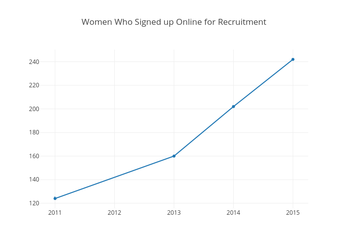Women Who Signed up Online for Recruitment   scatter chart made by Juliettehainline   plotly