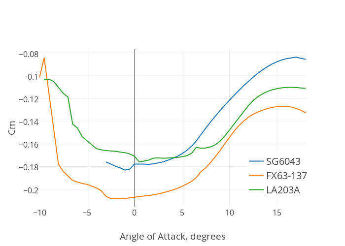 Cm Vs Angle Of Degrees Ter Chart Made By Julius Bartasevicius Plotly