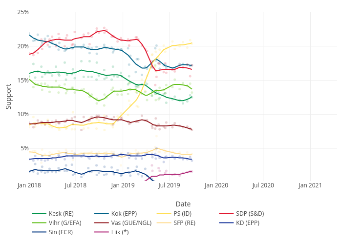 Support vs Date | line chart made by Julius.lauri.lehtinen | plotly