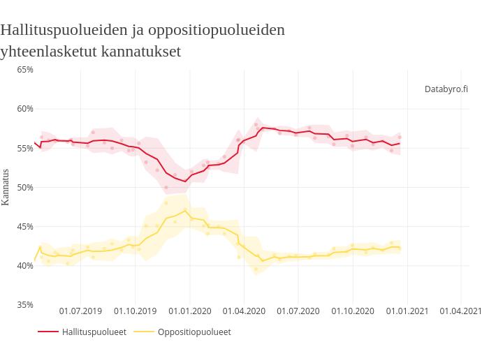 Puolueiden kannatus | line chart made by Julius.lauri.lehtinen | plotly