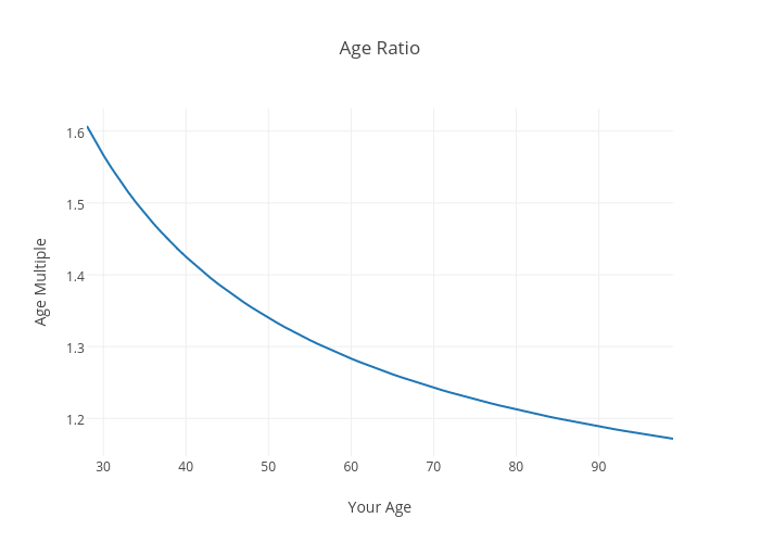 Age Ratio | scatter chart made by Justdantastic | plotly