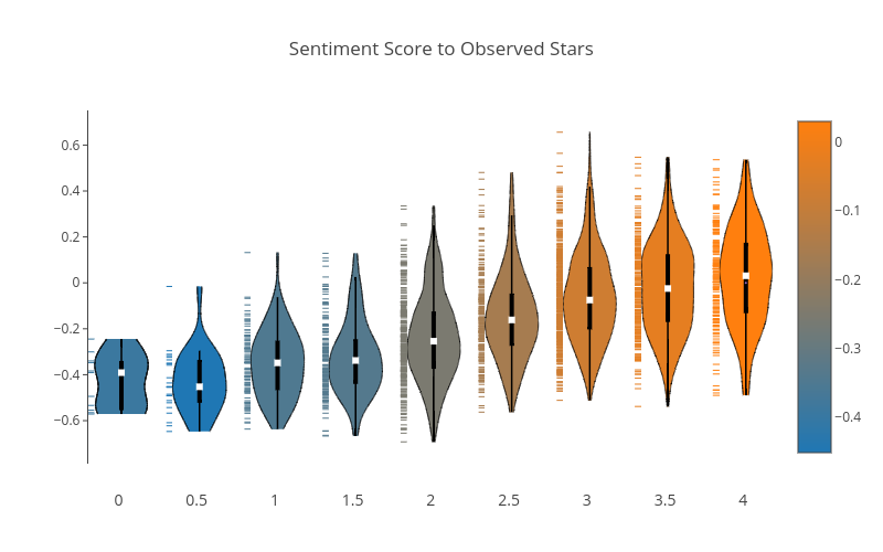 Sentiment Score to Observed Stars | filled line chart made by Justdantastic | plotly
