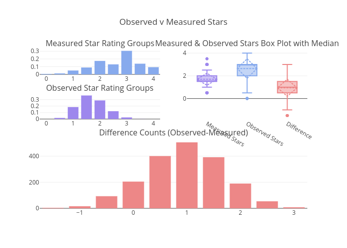 Observed v Measured Stars   bar chart made by Justdantastic   plotly