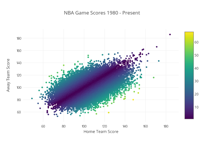 NBA Game Scores 1980 - Present | scattergl made by Justdantastic | plotly
